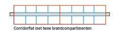 Verzwaring In een corridorflat die in de lengterichting in twee brandcompartimenten is verdeeld, geldt bij de overgang van de twee brandcompartimenten nu plotseling een wbdbo-eis van 60 minuten. Voorheen volstond een weerstand tegen rookdoorgang van 30 minuten. Immers, vanuit de theorie is er geen brand mogelijk in zo'n gang (rookvrije vluchtroute, met bijzondere eisen voor brandvoortplanting en rookproductie). De gevolgen voor een ventilatiesysteem laten zich raden. Volgens TNO Bouw zou kunnen worden volstaan met een brandklep die 30 minuten brandwerend is.