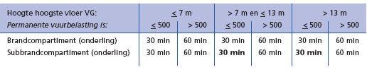 Tabel 2: Voorstel voor aanpassing van voorgeschreven tijdsduur van in stand blijven bij brand in een woongebouw