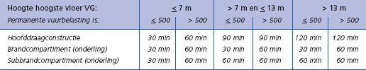 Tabel 1 - Voorgeschreven tijdsduur van in stand blijven bij brand in een woongebouw
