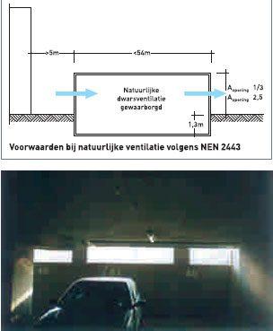 2. Natuurlijke ventilatie van een parkeergarage.