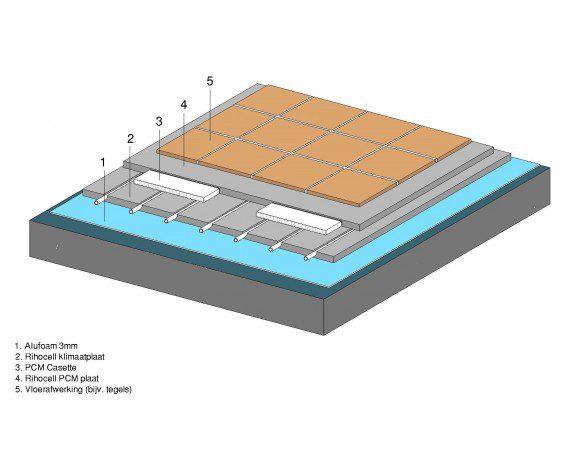 PCM vloer