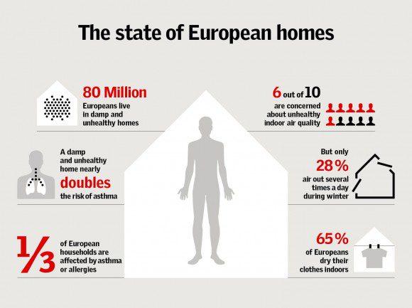 Infographic De staat van Europese woningen