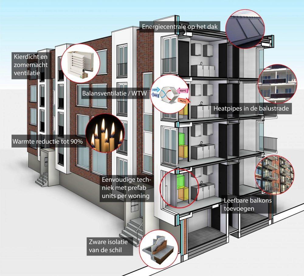 Energieneutraal bouwen en renoveren for Energieneutraal bouwen