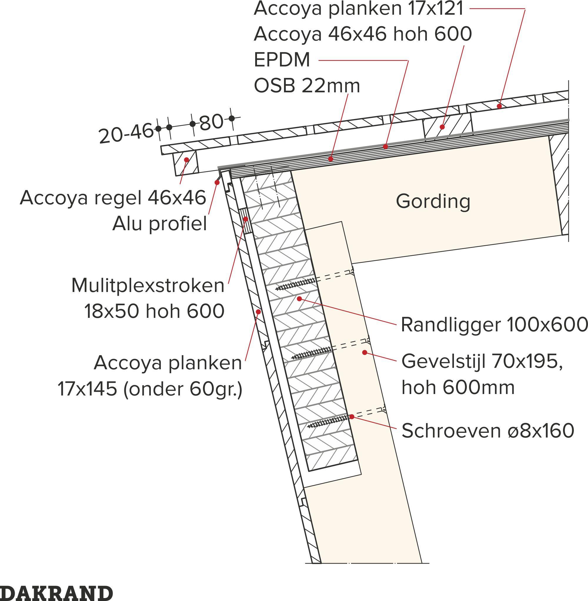 Accoya-hout, detail dakrand, epdm