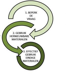 De Trias Ecologica sluit aan bij het gepresenteerde stappenplan.