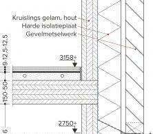 kruislaaghout, dekvloer, fermacell, vloerverwarming