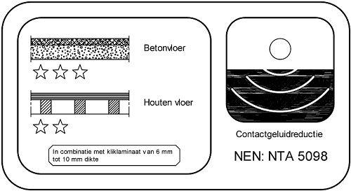 geluiddemping, geluidshinder, vloer, ondervloer, harde vloerbedekking, contactgeluid