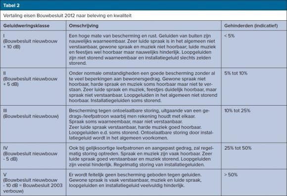vertaling eisen bouwbesluit 2012 naar beleving en kwaliteit tabel 2, geluidhinder, woningen, transformatie, geluidshinder
