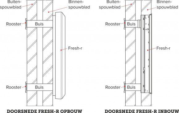ventilatiesysteem, fresh-r