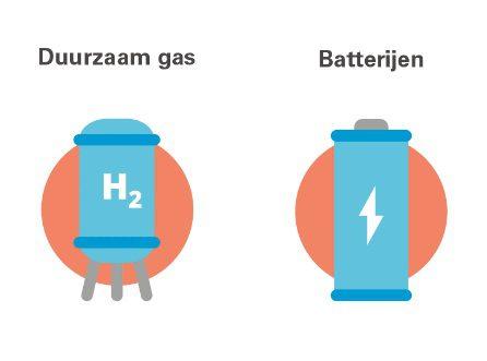 Duurzaam gas