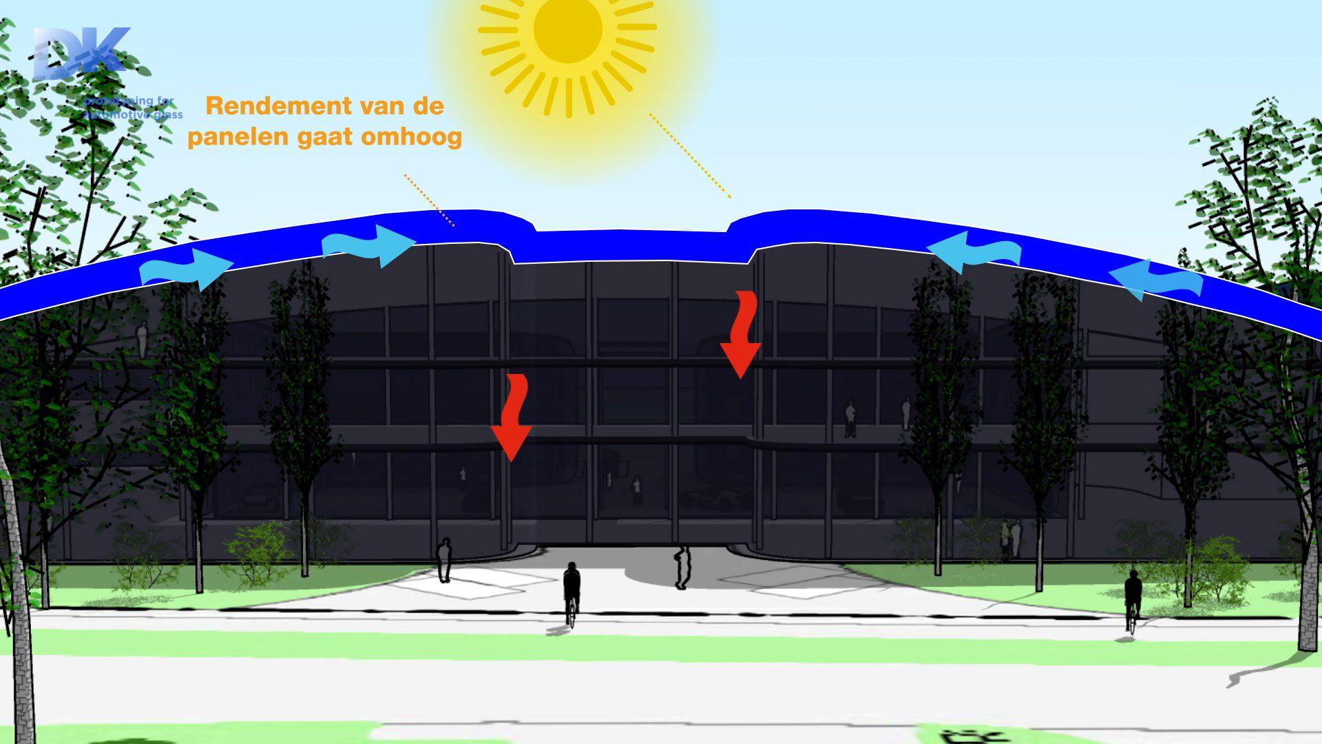 zonnepanelen,