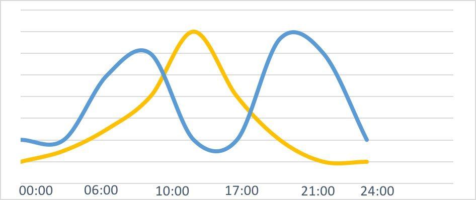 Batterij, zonnepanelen, iwell