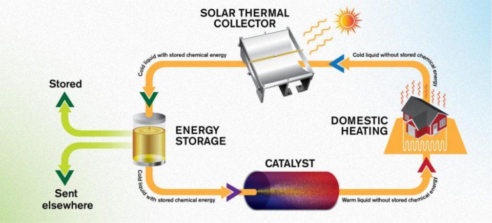 zonne-energie, emissievrij