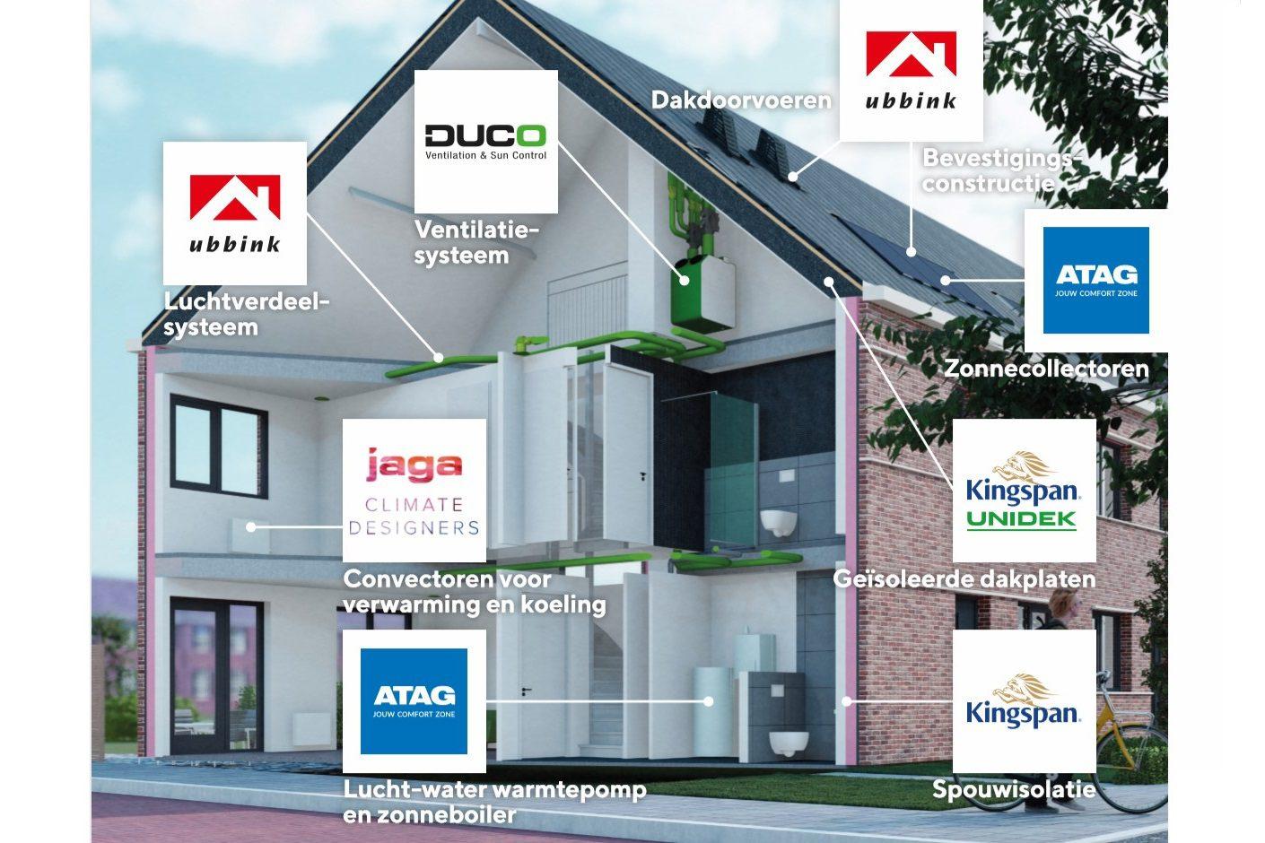 energieprestatie, house energy optimum