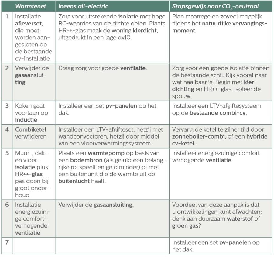 Tabel verduurzaming