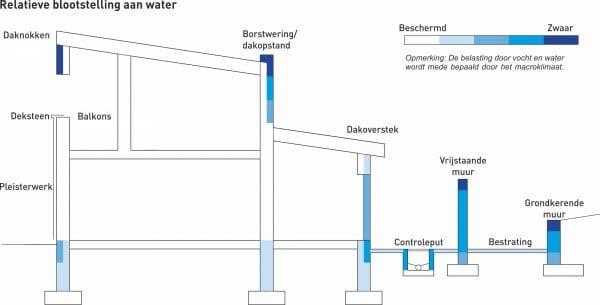 Bewerking van figuur A.2 (afkomstig uit NEN-EN 1996-2) - Voorbeelden van relatieve blootstelling van metselwerk aan vocht en water (niet beschermd door afwerking of bekleding, tenzij daar waar aangeduid, funderingen in goed gedraineerde grond