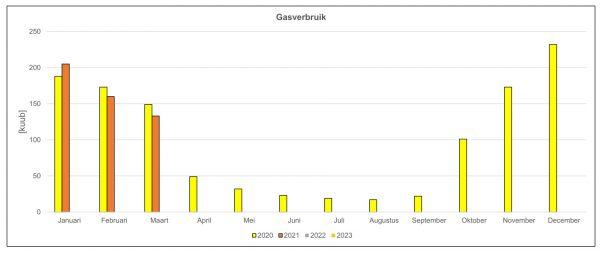 Gemiddeld gasverbruik van de proefwoning in Culemborg in het eerste kwartaal van 2021 t.o.v. 2020.