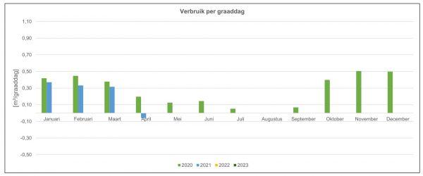 Gemiddeld gasverbruik van de proefwoning in Culemborg in het eerste kwartaal van 2021 t.o.v. 2020, verrekend naar graaddagen.