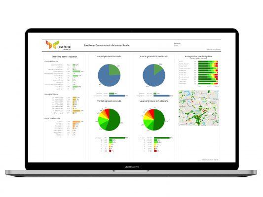 Het online managementtool (dashboard vergroening) geeft direct inzicht in de voortgang van de verduurzaming en ondersteund daarmee de processen.