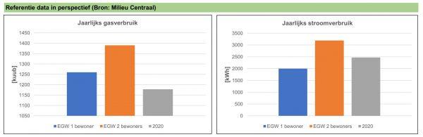 Gemiddeld gasverbruik en stroomverbruik eengezinswoningen (EGW).