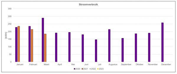 Gemiddeld stroomverbruik van de proefwoning in Culemborg in het eerste kwartaal van 2021 t.o.v. 2020.