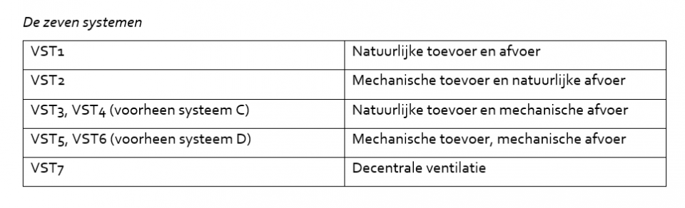 ventilatiesystemen
